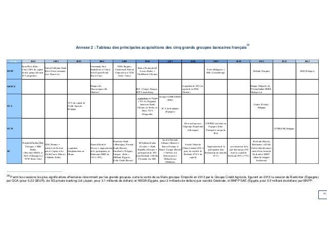 35  Annexe 2 : Tableau des principales acquisitions des cinq grands groupes bancaires français38  38 Parmi les cessions le...