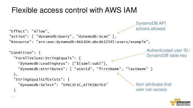 AWS Webcast - Dynamo DB