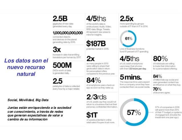 """""""Casos de uso del Big Data"""" por Wolfram Rozas Slide 3"""