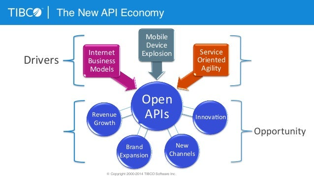Open API and API Management - Introduction and Comparison of