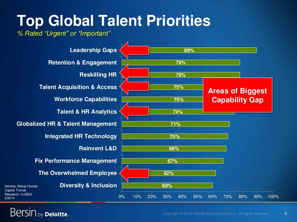 5 top global talent priorities