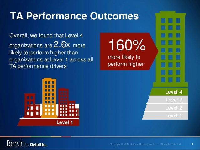 14  TA Performance Outcomes  Overall, we found that Level 4 organizations are 2.6x more likely to perform higher than orga...