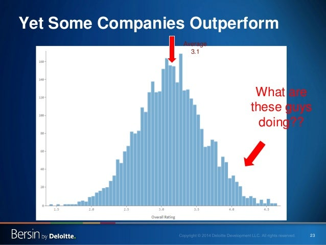 23  Yet Some Companies Outperform  Average  3.1  What are these guys doing??