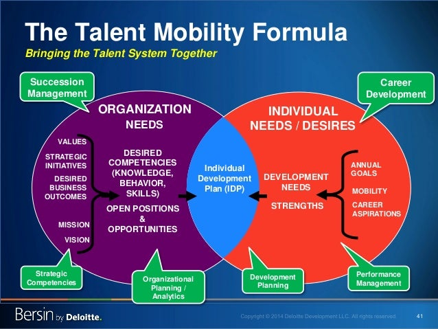 41  The Talent Mobility Formula Bringing the Talent System Together  DESIRED COMPETENCIES (KNOWLEDGE, BEHAVIOR, SKILLS)  O...