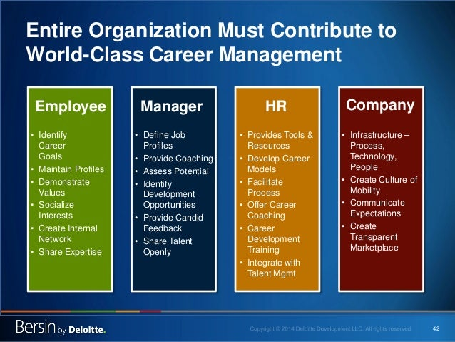 42  Entire Organization Must Contribute to World-Class Career Management  •  Identify Career Goals  •  Maintain Profiles  ...