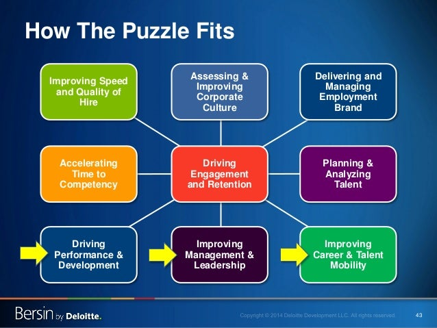 43  How The Puzzle Fits  Driving Performance & Development  Assessing & Improving Corporate Culture  Accelerating Time to ...