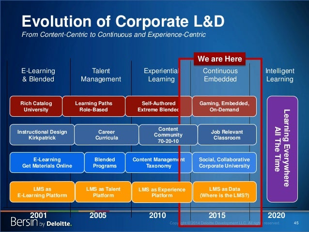 45  E-Learning & Blended  Talent Management  Experiential Learning  Continuous Embedded  2001  2005  2015  Evolution of Co...