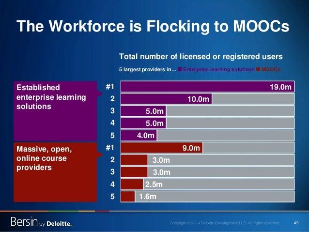 49  The Workforce is Flocking to MOOCs  1.6m  2.5m  3.0m  3.0m  9.0m  4.0m  5.0m  5.0m  10.0m  19.0m  5  4  3  2  #1  5  4...