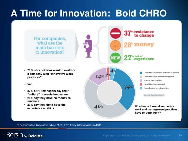 """63  A Time for Innovation: Bold CHRO  •  76% of candidates want to work for a company with """"innovative work practices"""" … y..."""