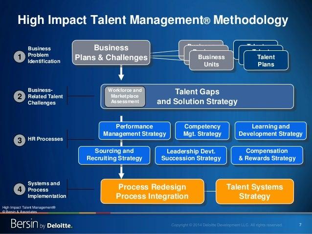 7 High Impact Talent Management®