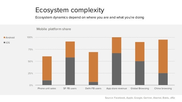 Ecosystem complexity  Ecosystem dynamics depend on where you are and what you're doing  100%  75%  50%  25%  0%  Mobile pl...