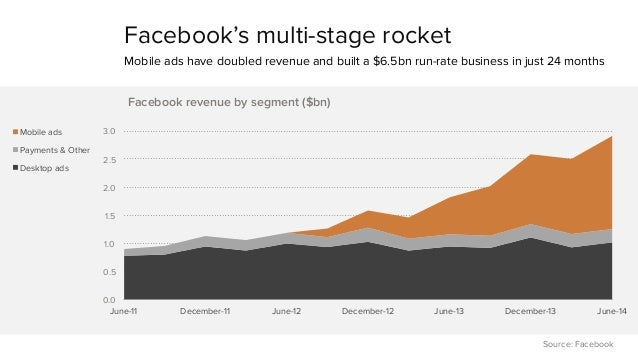 Facebook's multi-stage rocket  Mobile ads have doubled revenue and built a $6.5bn run-rate business in just 24 months  3.0...