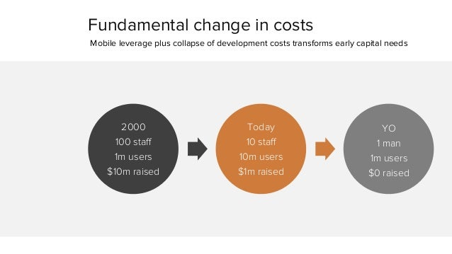 Fundamental change in costs  Mobile leverage plus collapse of development costs transforms early capital needs  2000  100 ...