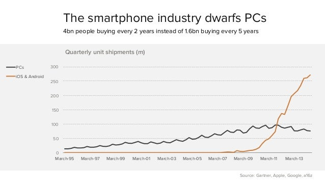 The smartphone industry dwarfs PCs  4bn people buying every 2 years instead of 1.6bn buying every 5 years  300  250  200  ...