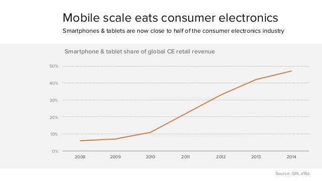 Mobile scale eats consumer electronics  Smartphones & tablets are now close to half of the consumer electronics industry  ...