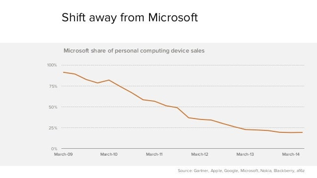 Shift away from Microsoft  100%  75%  50%  25%  0%  Microsoft share of personal computing device sales  March-09 March-10 ...