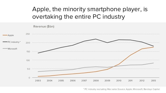 Apple, the minority smartphone player, is  overtaking the entire PC industry  * PC industry excluding Mac sales Source: Ap...