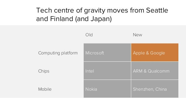 Tech centre of gravity moves from Seattle  and Finland (and Japan)  Old New  Computing platform Microsoft Apple & Google  ...