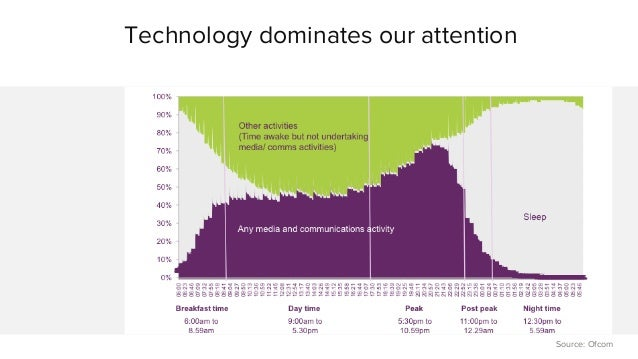 Technology dominates our attention  Source: Ofcom