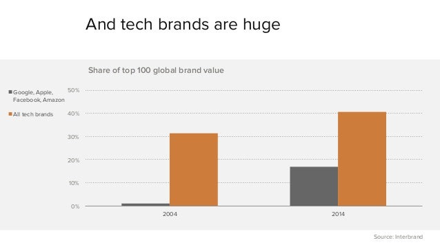 And tech brands are huge  50%  40%  30%  20%  10%  0%  Share of top 100 global brand value  2004 2014  Google, Apple,  Fac...