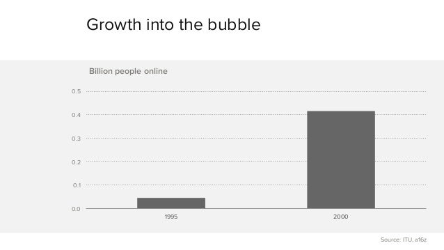 Mobile Is Eating the World (2014) Slide 3