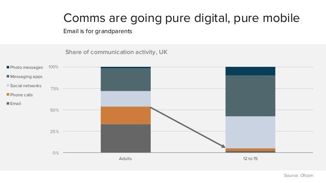 Comms are going pure digital, pure mobile  Email is for grandparents  100%  75%  50%  25%  0%  Share of communication acti...