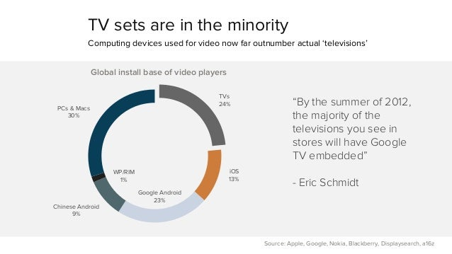 TV sets are in the minority  Computing devices used for video now far outnumber actual 'televisions'  Source: Apple, Googl...
