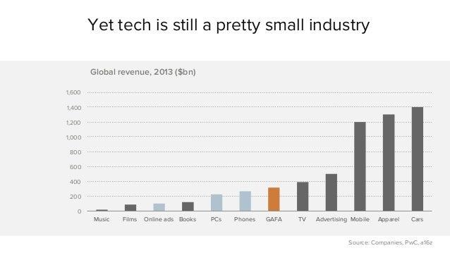 Yet tech is still a pretty small industry  1,600  1,400  1,200  1,000  800  600  400  200  0  Global revenue, 2013 ($bn)  ...