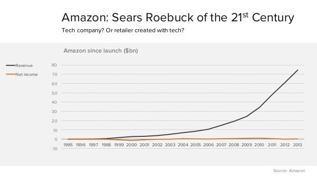 Amazon: Sears Roebuck of the 21st Century  Tech company? Or retailer created with tech?  80  70  60  50  40  30  20  10  0...