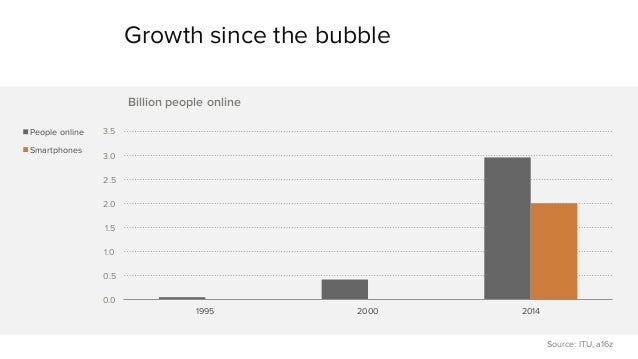 Growth since the bubble  3.5  3.0  2.5  2.0  1.5  1.0  0.5  0.0  Billion people online  1995 2000 2014  People online  Sma...