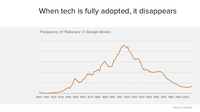 When tech is fully adopted, it disappears  1800 1810 1820 1830 1840 1850 1860 1870 1880 1890 1900 1910 1920 1930 1940 1950...