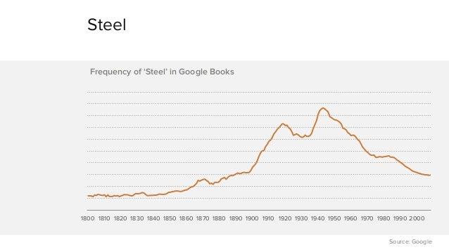 Steel  1800 1810 1820 1830 1840 1850 1860 1870 1880 1890 1900 1910 1920 1930 1940 1950 1960 1970 1980 1990 2000  Source: G...