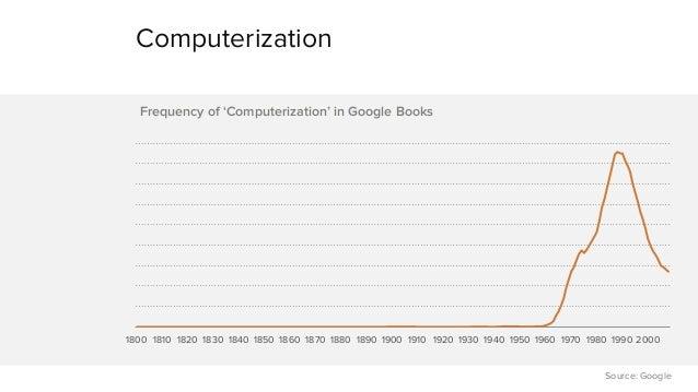 Computerization  1800 1810 1820 1830 1840 1850 1860 1870 1880 1890 1900 1910 1920 1930 1940 1950 1960 1970 1980 1990 2000 ...