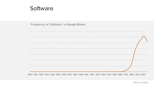 Software  1800 1810 1820 1830 1840 1850 1860 1870 1880 1890 1900 1910 1920 1930 1940 1950 1960 1970 1980 1990 2000  Source...