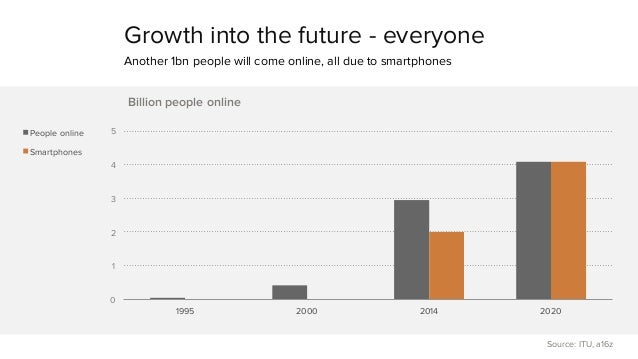 Growth into the future - everyone  Another 1bn people will come online, all due to smartphones  5  4  3  2  1  0  Billion ...