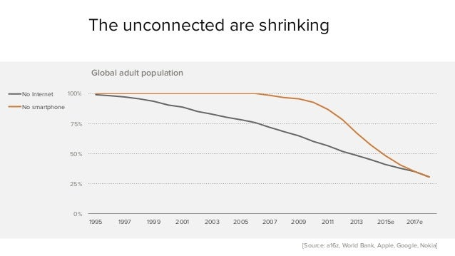 The unconnected are shrinking  100%  75%  50%  25%  0%  Global adult population  1995 1997 1999 2001 2003 2005 2007 2009 2...