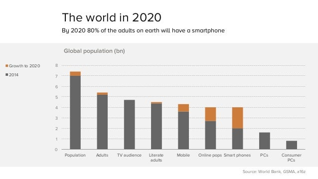 The world in 2020  By 2020 80% of the adults on earth will have a smartphone  8  7  6  5  4  3  2  1  0  Population Adults...