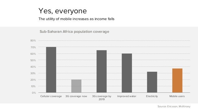 Yes, everyone  The utility of mobile increases as income falls  80%  70%  60%  50%  40%  30%  20%  10%  0%  Cellular cover...