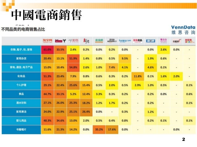 2  中國電商銷售  「雙十