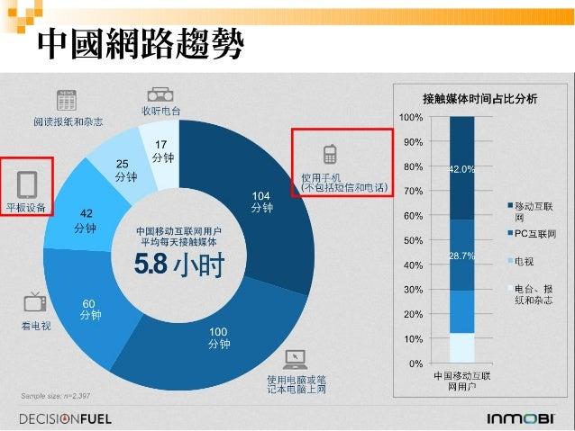 3  中國網路趨勢
