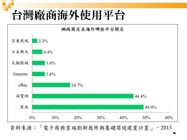4  台灣廠商海外使用平台