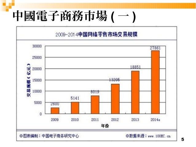 5  中國電子商務市場(一)