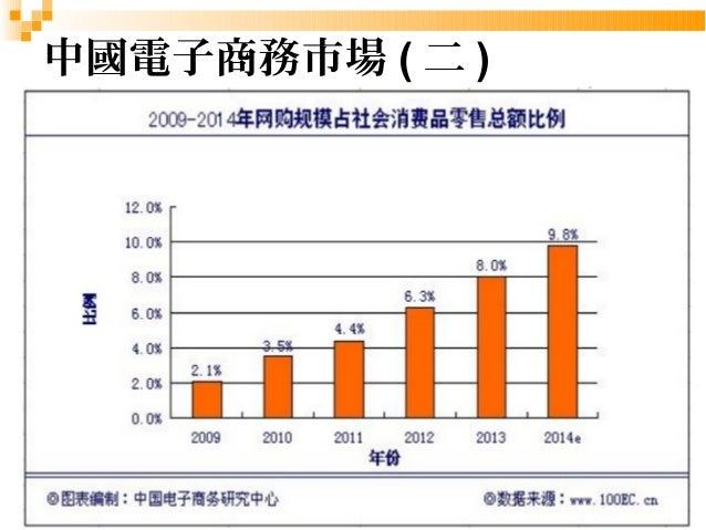 6  中國電子商務市場(二)