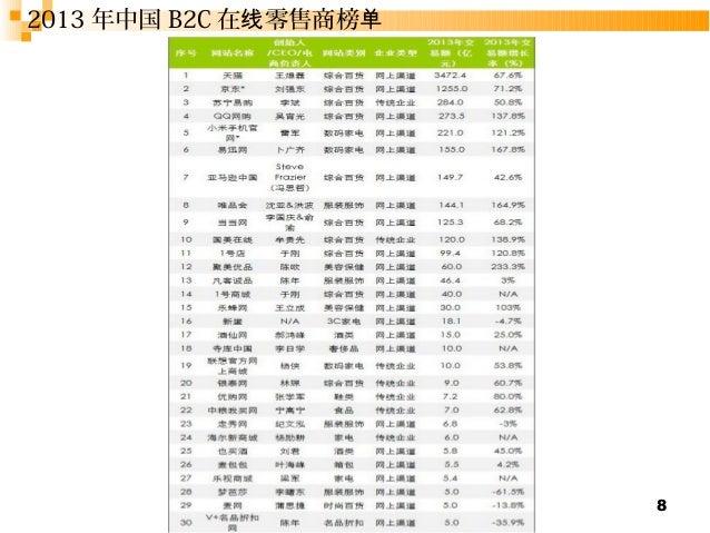 8  2013年中国B2C在线零售商榜单