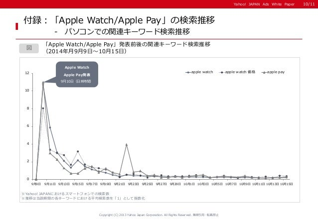 Yahoo! JAPAN Ads White Paper  Copyright (C) 2013 Yahoo Japan Corporation. All Rights Reserved. 無断引用・転載禁止  図  付録:「Apple Wat...