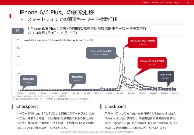 Yahoo! JAPAN Ads White Paper  Copyright (C) 2014 Yahoo Japan Corporation. All Rights Reserved. 無断引用・転載禁止  図  「iPhone 6/6 P...
