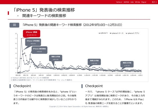 Yahoo! JAPAN Ads White Paper  Copyright (C) 2014 Yahoo Japan Corporation. All Rights Reserved. 無断引用・転載禁止  図 「iPhone 5」発表後の...