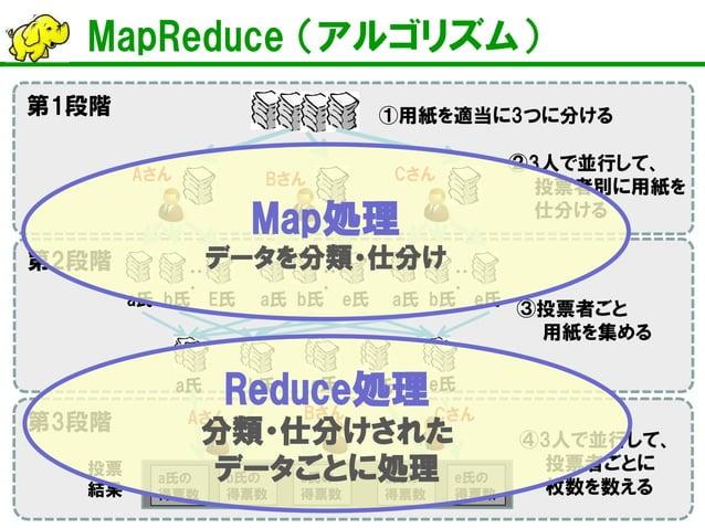MapReduce (アルゴリズム)  ・・ ・  ・・ ・  ・・ ・  Aさん  Bさん  Cさん  a氏  b氏  E氏  a氏  b氏  e氏  a氏  b氏  e氏  ①用紙を適当に3つに分ける  ②3人で並行して、 投票者別に用紙を...