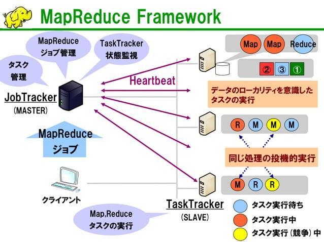 MapReduce Framework  JobTracker (MASTER)  TaskTracker (SLAVE)  クライアント  ②  ③  ①  タスク実行中  タスク実行待ち  タスク実行(競争)中  MapReduce ジョブ...