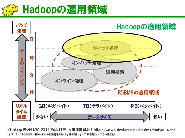 Hadoopの適用領域  秒  分  時  日  データのレイテンシ  バッチ 処理  リアル タイム 処理  データサイズ  少ない  多い  オンライン処理  汎用検索  GB(ギガバイト)  TB(テラバイト)  PB(ペタバイト)  オ...